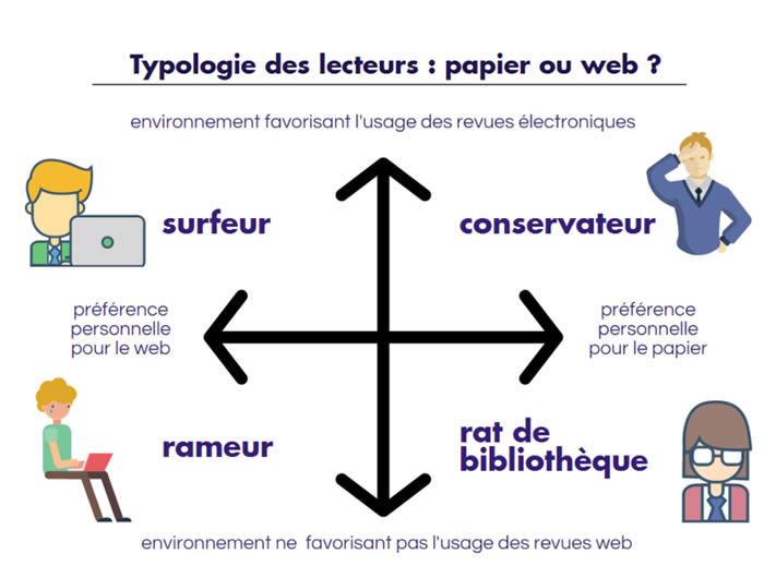 typologie lecteur