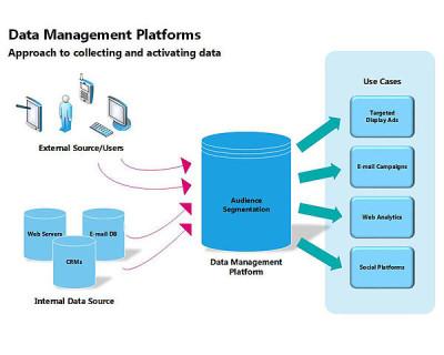 DMP-diagram